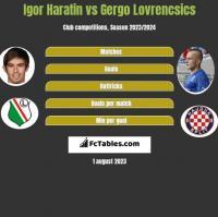Igor Haratin vs Gergo Lovrencsics h2h player stats
