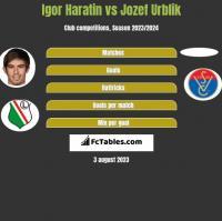 Igor Haratin vs Jozef Urblik h2h player stats