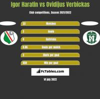 Igor Haratin vs Ovidijus Verbickas h2h player stats