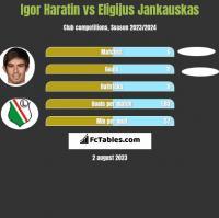 Igor Haratin vs Eligijus Jankauskas h2h player stats