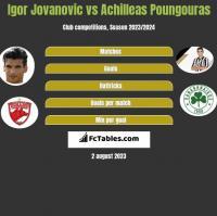 Igor Jovanovic vs Achilleas Poungouras h2h player stats