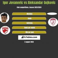 Igor Jovanovic vs Aleksandar Gojkovic h2h player stats