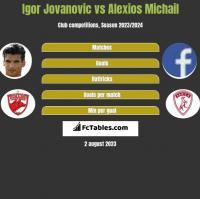 Igor Jovanovic vs Alexios Michail h2h player stats
