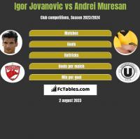 Igor Jovanovic vs Andrei Muresan h2h player stats