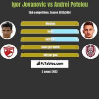 Igor Jovanovic vs Andrei Peteleu h2h player stats
