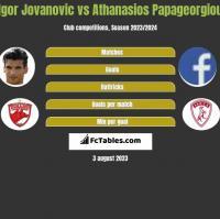 Igor Jovanovic vs Athanasios Papageorgiou h2h player stats