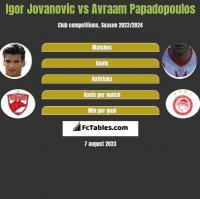Igor Jovanovic vs Avraam Papadopoulos h2h player stats