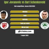 Igor Jovanovic vs Bart Schenkeveld h2h player stats