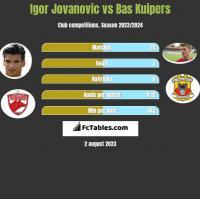 Igor Jovanovic vs Bas Kuipers h2h player stats