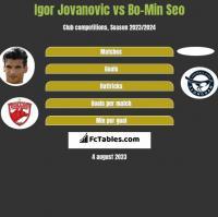Igor Jovanovic vs Bo-Min Seo h2h player stats