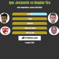 Igor Jovanovic vs Bogdan Tiru h2h player stats