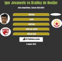 Igor Jovanovic vs Bradley de Nooijer h2h player stats