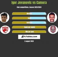 Igor Jovanovic vs Camora h2h player stats