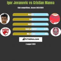 Igor Jovanovic vs Cristian Manea h2h player stats