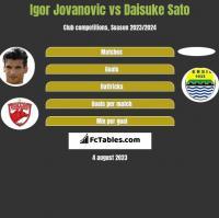 Igor Jovanovic vs Daisuke Sato h2h player stats