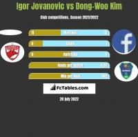 Igor Jovanovic vs Dong-Woo Kim h2h player stats