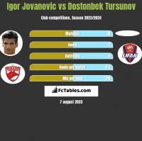 Igor Jovanovic vs Dostonbek Tursunov h2h player stats