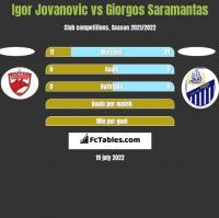Igor Jovanovic vs Giorgos Saramantas h2h player stats