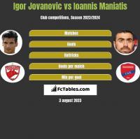Igor Jovanovic vs Ioannis Maniatis h2h player stats