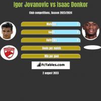 Igor Jovanović vs Isaac Donkor h2h player stats