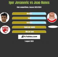 Igor Jovanovic vs Joao Nunes h2h player stats