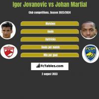 Igor Jovanović vs Johan Martial h2h player stats
