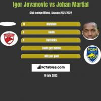 Igor Jovanovic vs Johan Martial h2h player stats