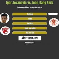 Igor Jovanovic vs Joon-Gang Park h2h player stats