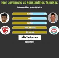 Igor Jovanovic vs Konstantinos Tsimikas h2h player stats