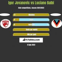 Igor Jovanovic vs Luciano Balbi h2h player stats