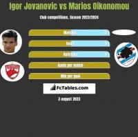 Igor Jovanovic vs Marios Oikonomou h2h player stats