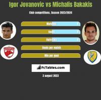 Igor Jovanovic vs Michalis Bakakis h2h player stats