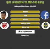 Igor Jovanovic vs Min-Soo Kang h2h player stats