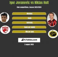 Igor Jovanovic vs Niklas Hult h2h player stats