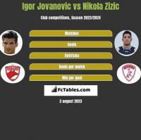 Igor Jovanovic vs Nikola Zizic h2h player stats