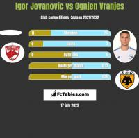 Igor Jovanovic vs Ognjen Vranjes h2h player stats