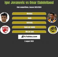 Igor Jovanovic vs Omar Elabdellaoui h2h player stats