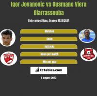 Igor Jovanovic vs Ousmane Viera Diarrassouba h2h player stats