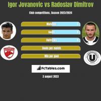 Igor Jovanović vs Radoslav Dimitrov h2h player stats