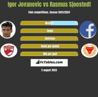 Igor Jovanovic vs Rasmus Sjoestedt h2h player stats