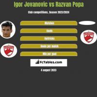 Igor Jovanović vs Razvan Popa h2h player stats