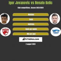 Igor Jovanović vs Renato Kelic h2h player stats