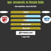 Igor Jovanovic vs Renato Kelic h2h player stats