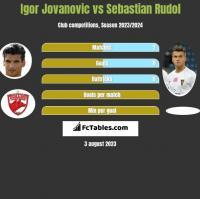 Igor Jovanović vs Sebastian Rudol h2h player stats