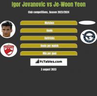 Igor Jovanovic vs Je-Woon Yeon h2h player stats