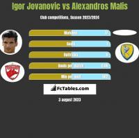 Igor Jovanovic vs Alexandros Malis h2h player stats