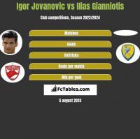Igor Jovanovic vs Ilias Gianniotis h2h player stats