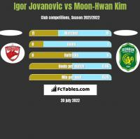 Igor Jovanovic vs Moon-Hwan Kim h2h player stats
