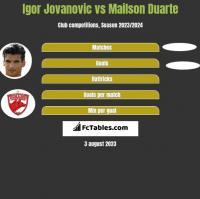 Igor Jovanovic vs Mailson Duarte h2h player stats