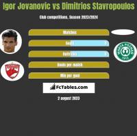 Igor Jovanovic vs Dimitrios Stavropoulos h2h player stats